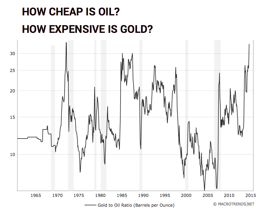 CHART: Gold price vs oil has never been this out of whack