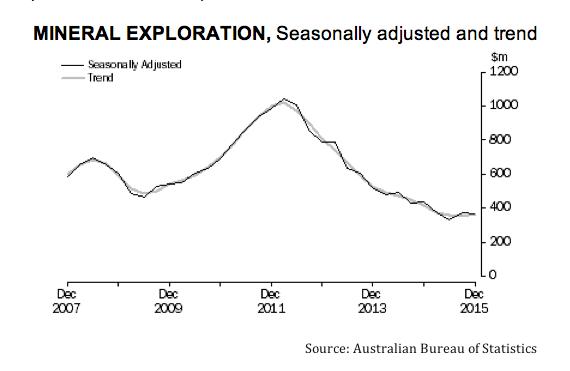Greenfield exploration in Australia picks up
