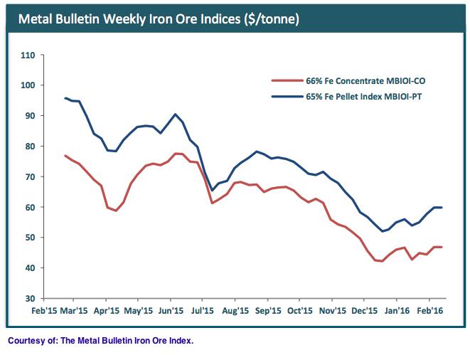 iron-ore-price-feb-16-2016