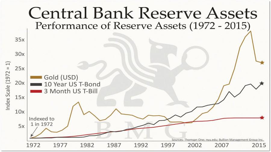 Central Bank Reserve