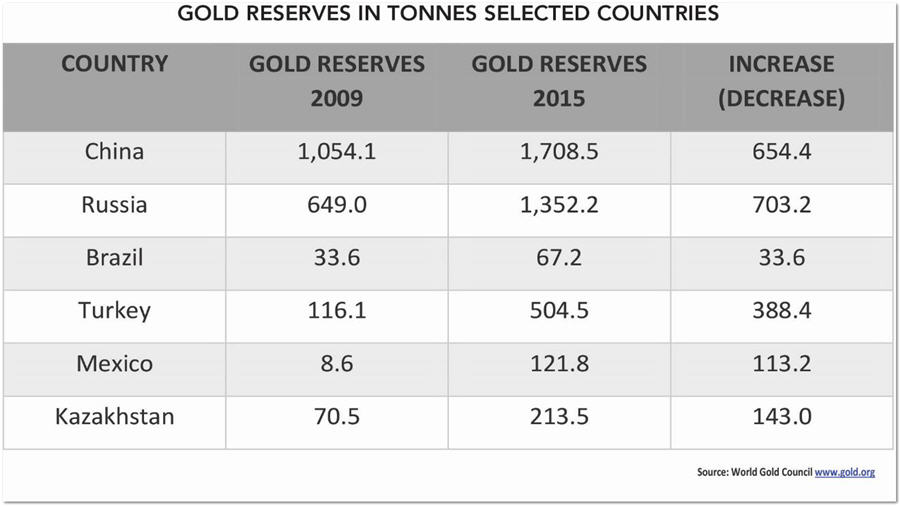 Gold Reserves in tonnes selected countries