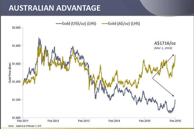 Newmarket Gold's shares up 75 ercent in 2016 - Australian Advantage graph