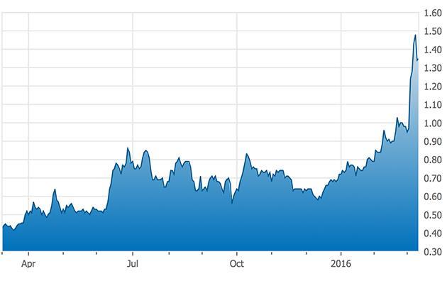 NexGen Energy One-Year Chart