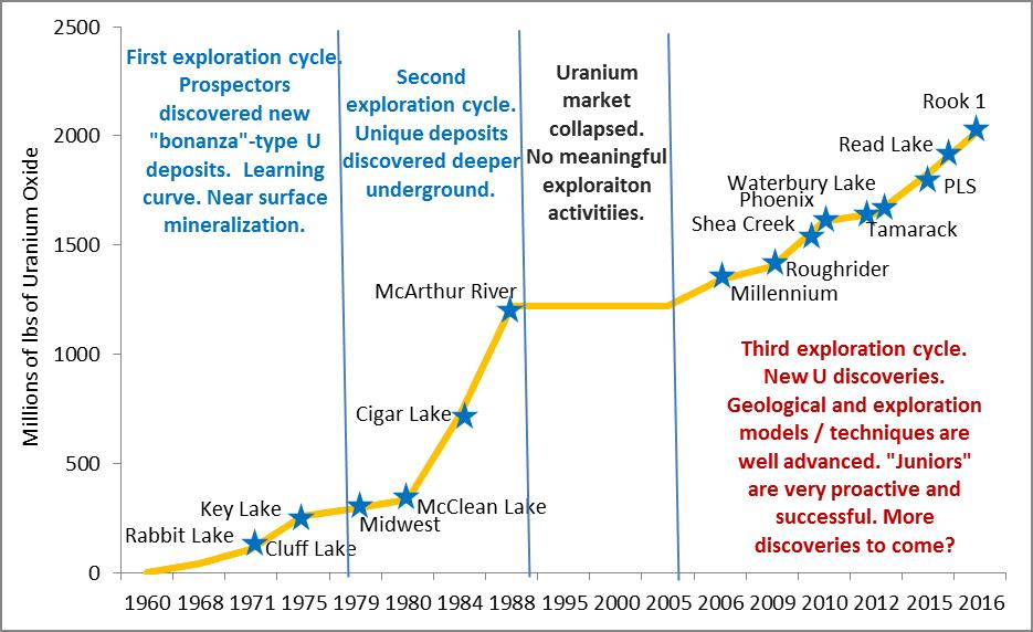History of unconformity-type uranium deposits discovery in Athabasca. Millions of cumulative pounds of uranium oxide. Source: IntelligenceMine.