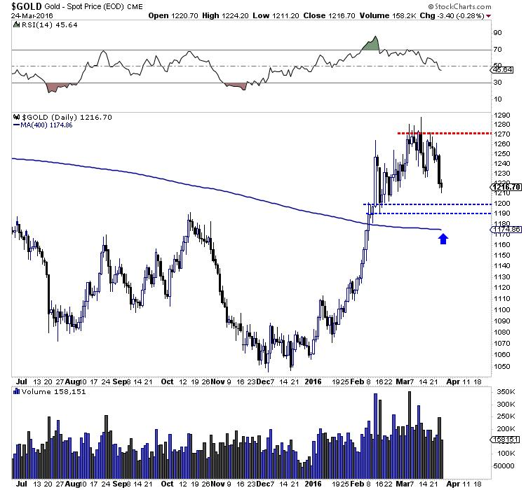 What to watch for in gold and gold stocks - Gold - Spot price graph