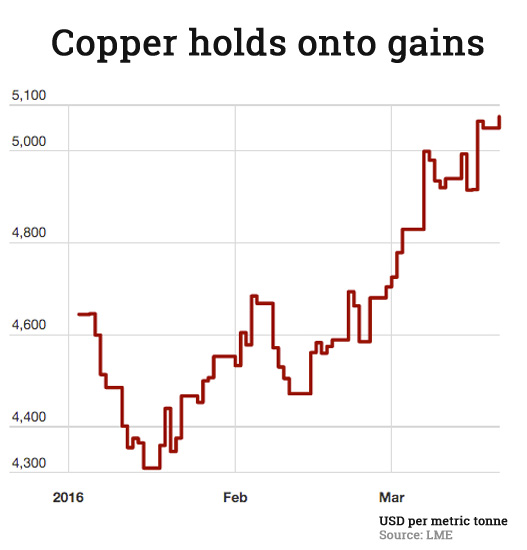 Copper price jumps to 20-week high