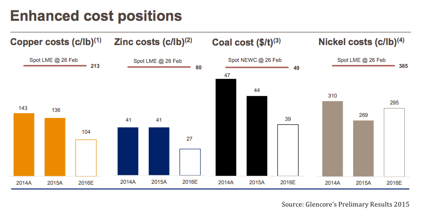 Glencore swings to loss on write-downs and collapsing coal, metal prices