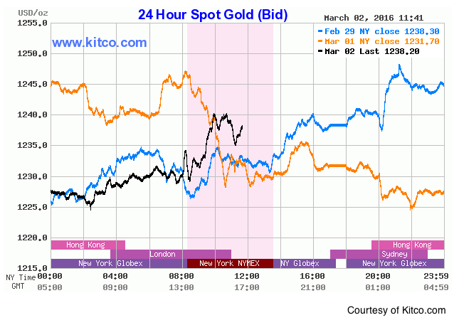 Gold prices hit new session highs on strong US data