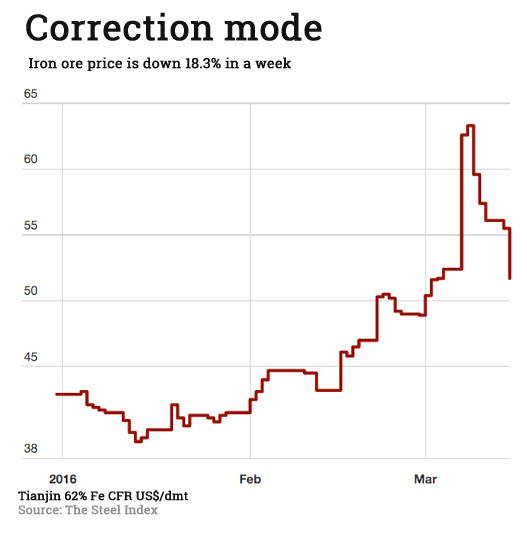 Iron ore price correction in full swing