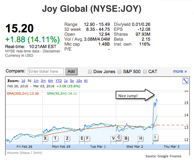 Joy Global posts bigger-than-expected loss as sales drop 25%