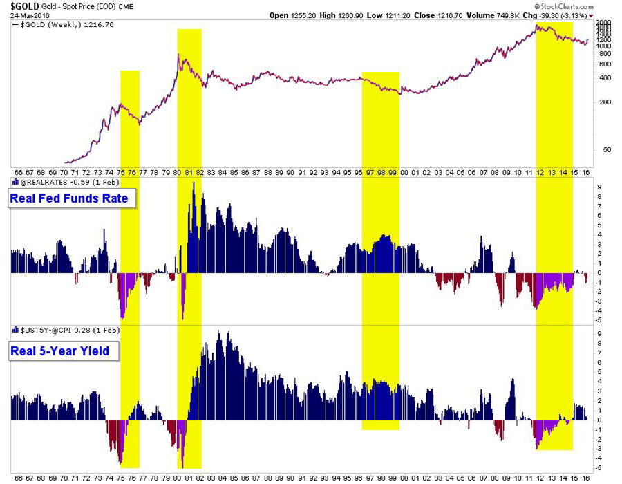 what to watch for in gold and gold stocks - gold spot price graph 900