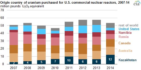De-carbonizing our energy sector - Origin country of uranium purchased for US commercial nuclear reactors graph