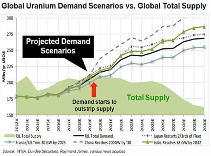 De-carbonizing our energy sector - global uranium demand scenarios vs. global total supply