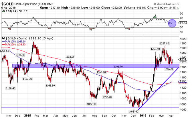 Gold is testing key technical support - Gold - Spot Price Graph