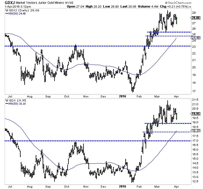 Gold stocks correcting through time not price - GDXJ market Vectors Junior Gold Miners Graph