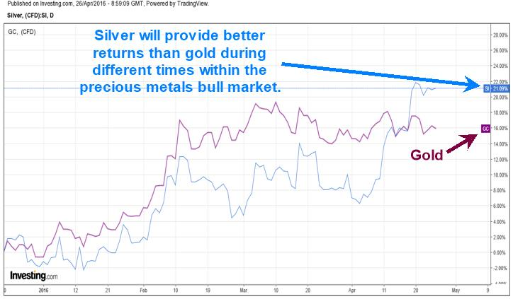 Is silver a better bet than gold in the near future, silver graph