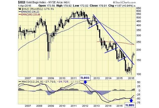 Jack Chan sees new major buy signal for gold - HUI Gold Bugs Index graph