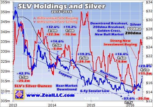 Silver's new bull market -  SVL Holdings and Silver graph