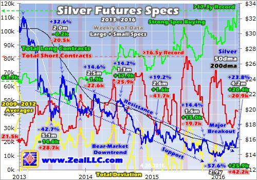 Silver's new bull market - Silver Futures Specs graph