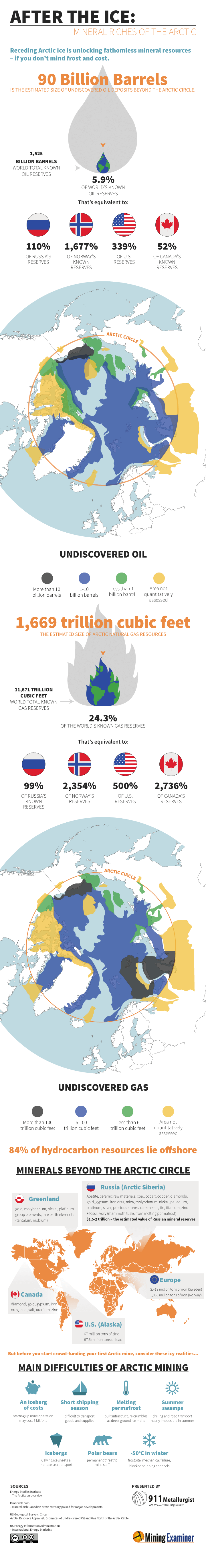 INFOGRAPHIC: Receding Arctic ice unlocking fathomless mineral resources