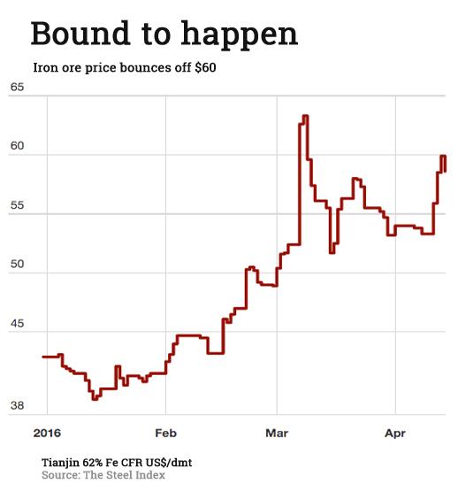 Iron ore price reverses as Rio Tinto predicted