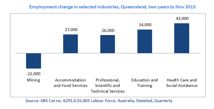 Services sector saves jobless miners in Australia