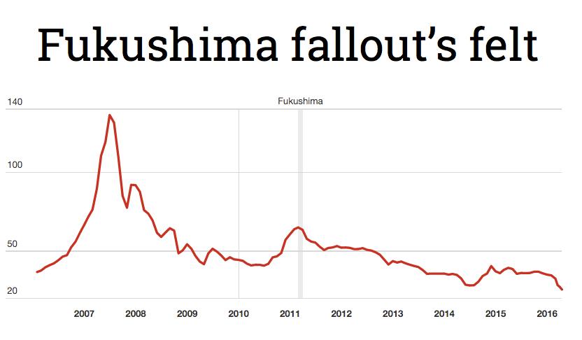 Uranium market is getting crushed