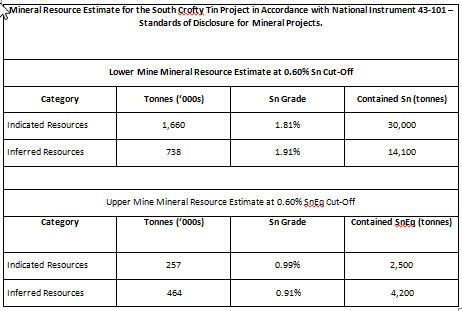 Cornwall Tin - Revival of the fittest -Lower and Upper Mine Mineral estimate table