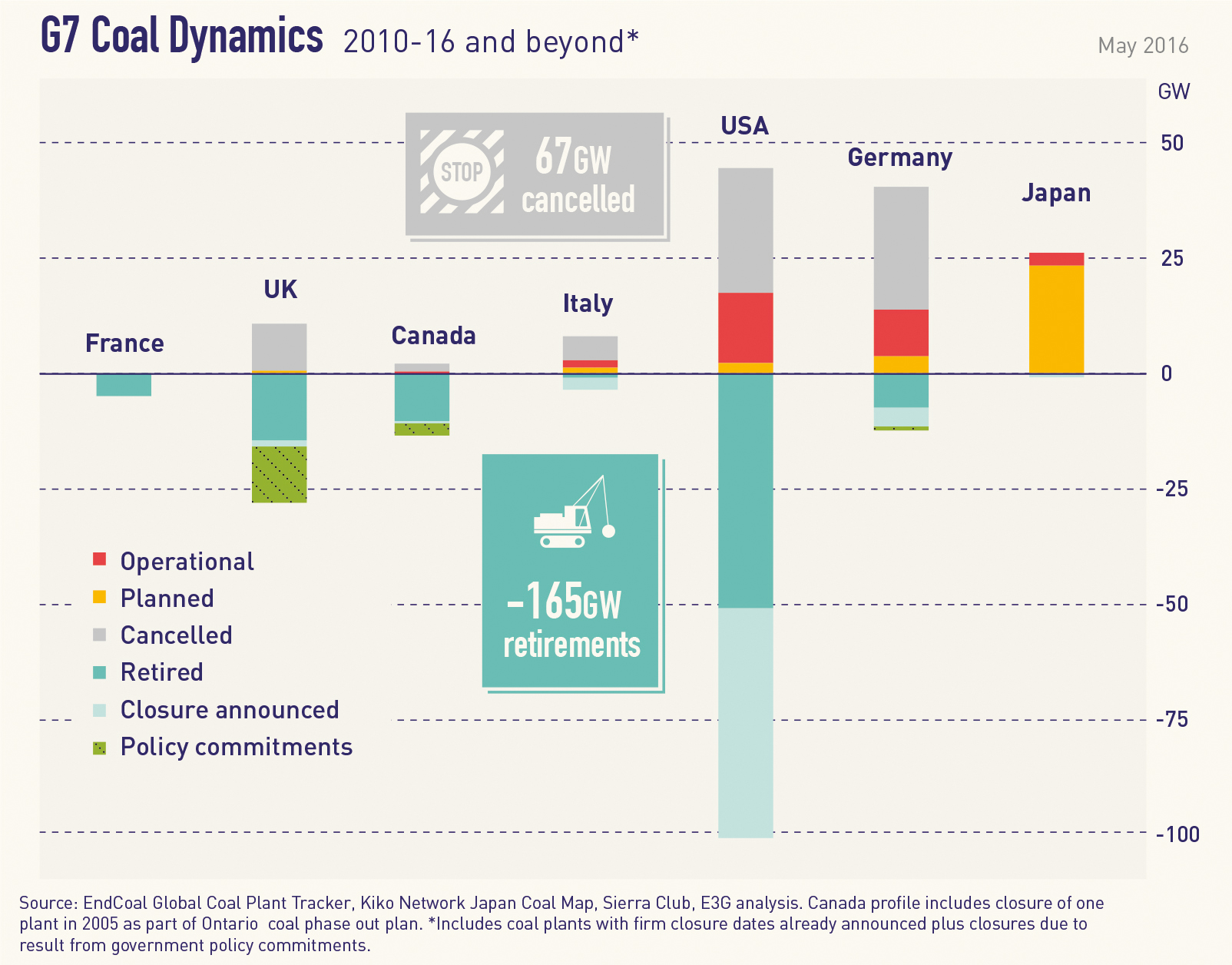 Japan 'swimming against current' when it comes to phase out coal