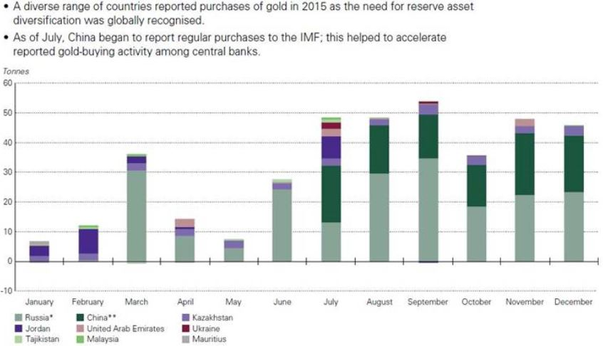 Getting a hearbeat on British Columbia miners - countries reported purchases of gold in 2015 graph