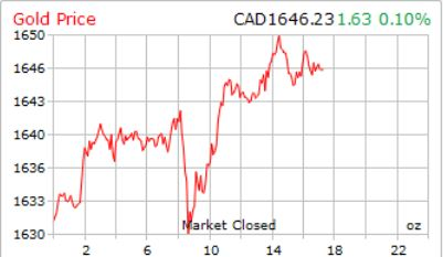 Getting a hearbeat on British Columbia miners - gold price graph