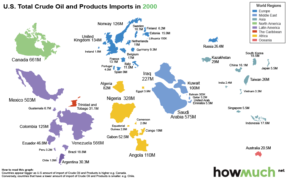 How the US is shunning Saudi oil imports - US total crude oil and products imports in 2000