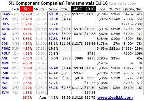 Silver Miners' Q1'16 fundamentals - SIL component Companies' Fundamentals table