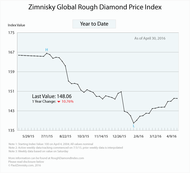 The state of the global diamond industry - Ziminsky global rough diamond price index