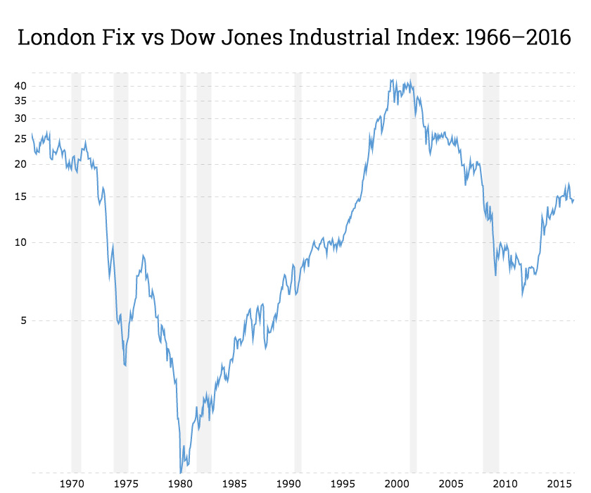 50 years of gold price vs Dow shows metal still a bargain
