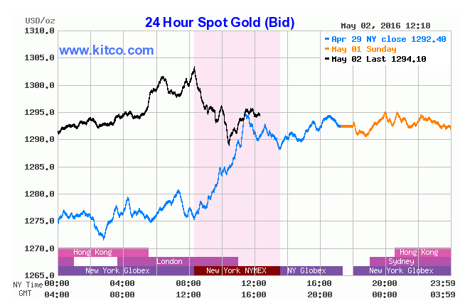 Gold soars past $1,300 — first time since Jan. 2015