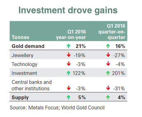 Gold demand just had a major growth spurt