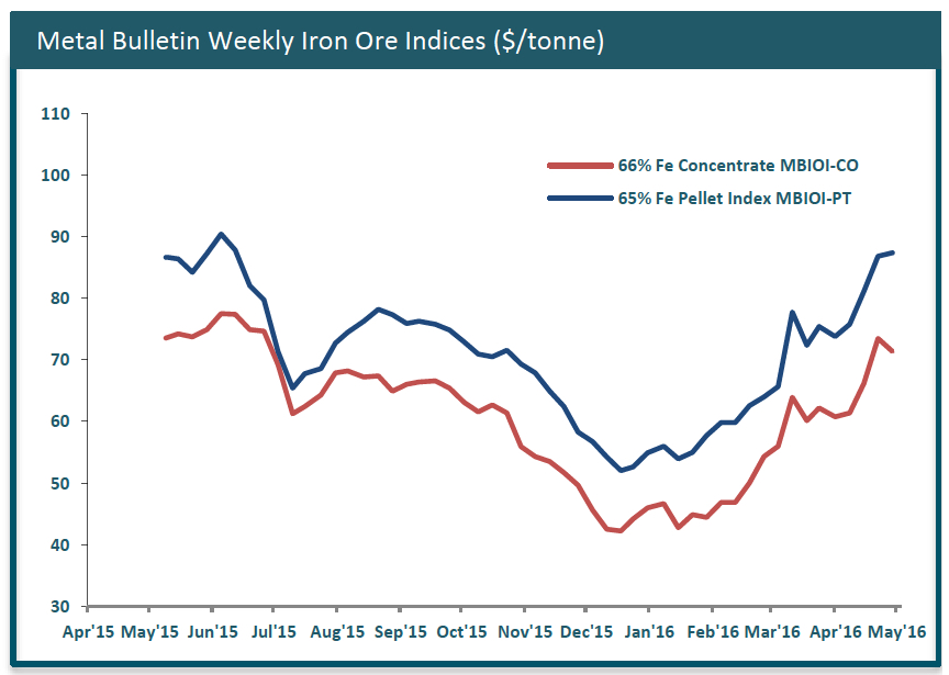 Iron ore price plummets as Chinese stockpiles rise