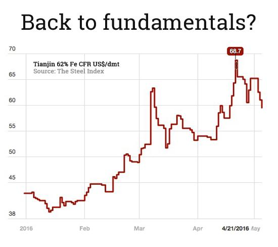 Iron ore price drops below $60