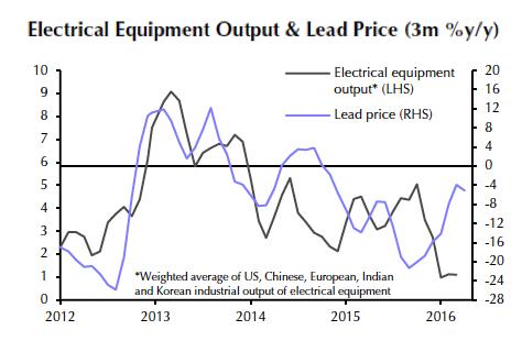 Increasingly bearish indicators weigh down lead price