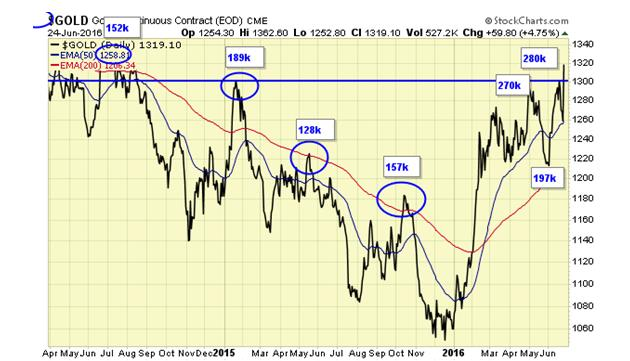 A bull market in gold is now confirmed - Gold Continuous Contract EOD