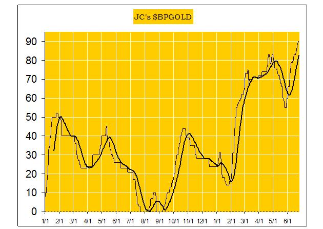 A bull market in gold is now confirmed - JCs BPGold graph