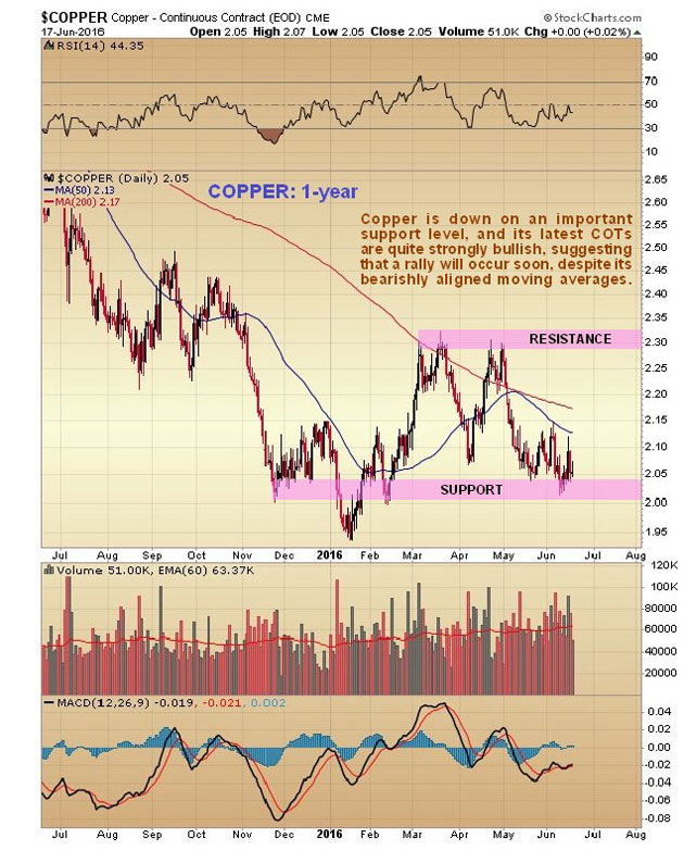 Are copper and China set to rally - Copper graph