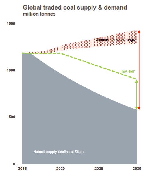 Glencore: Massive investment in coal mines needed