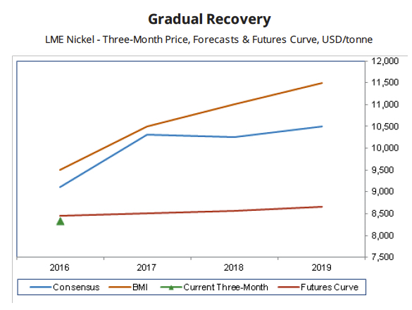 Cautiously optimistic about nickel price