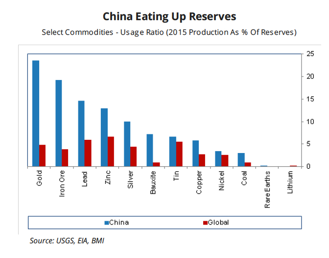China's exhausting its gold reserves at 5 times the global rate