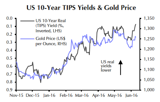 Gold price bounces back on inflation worries