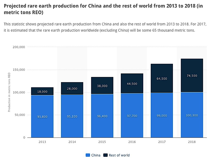 Rare earths prices rise as China builds reserves, tackles illegal mining