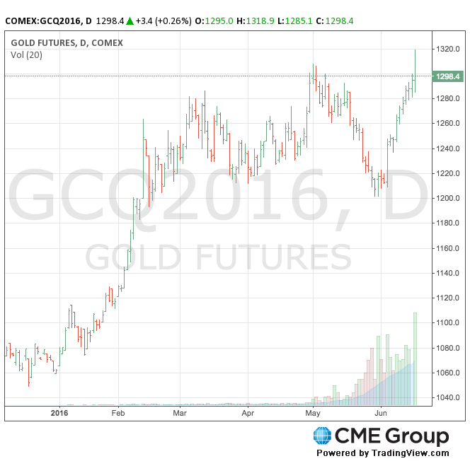 Gold price climbs to 2-year high