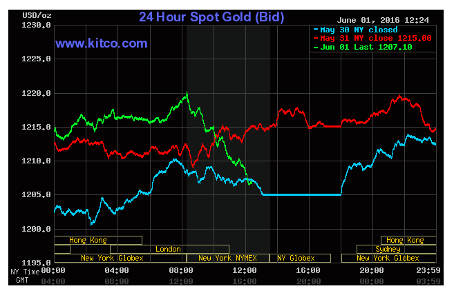 Gold down on U.S. manufacturing data, interest speculation